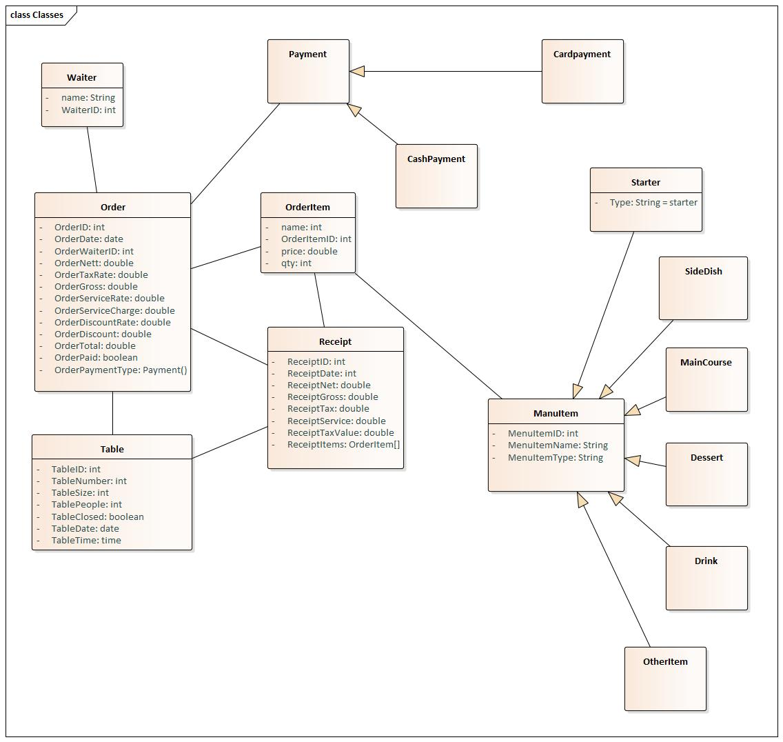 This is just a draft of UML class diagram for restaurant order taking app.