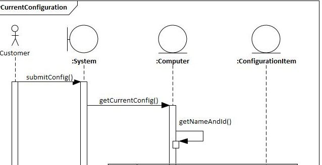 UML Sequence Diagram – PC Shop (Display Current Configuration)