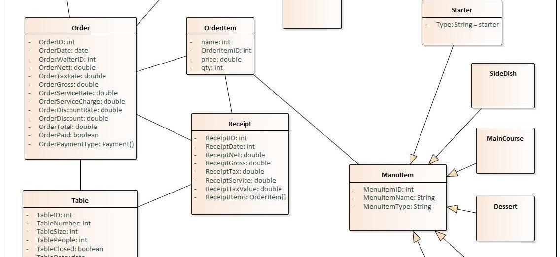UML Class Diagram for Restaurant Order Taking