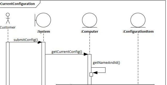 UML Sequence Diagram – PC Shop (Display Current Configuration)